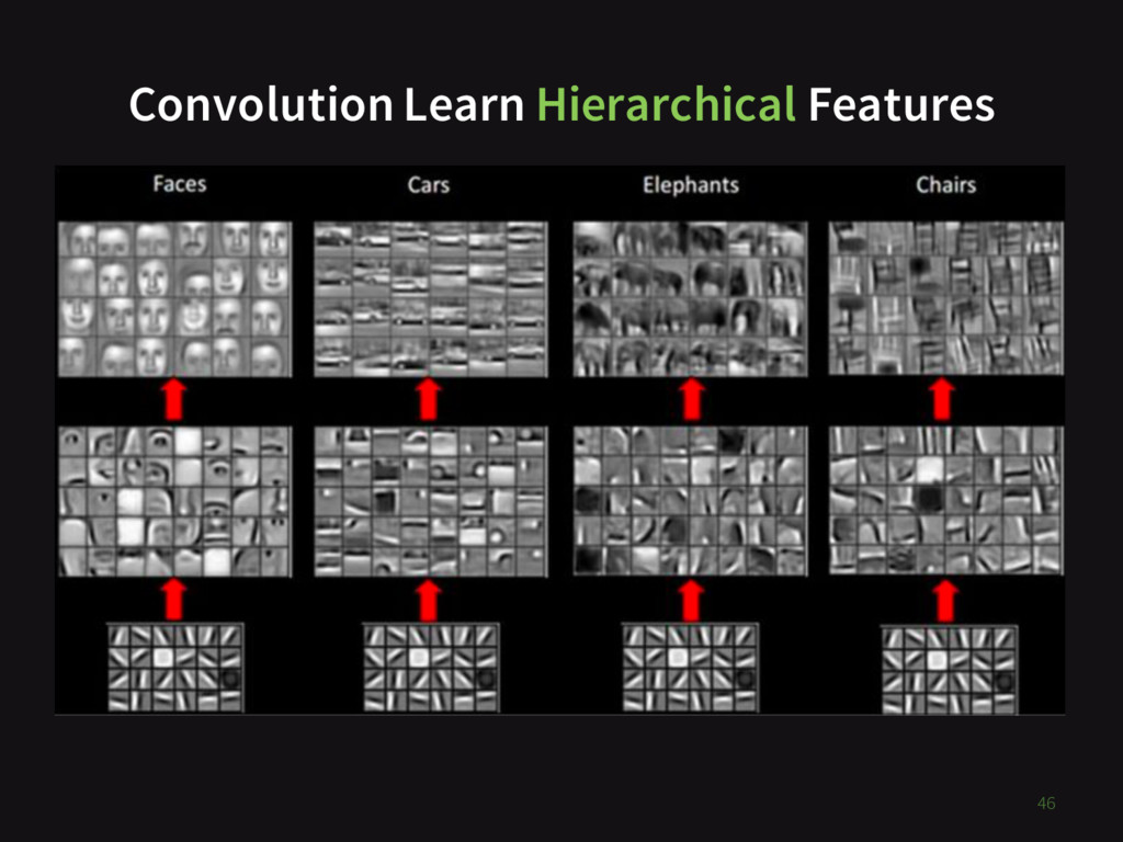 Convolution Learn Hierarchical Features 46