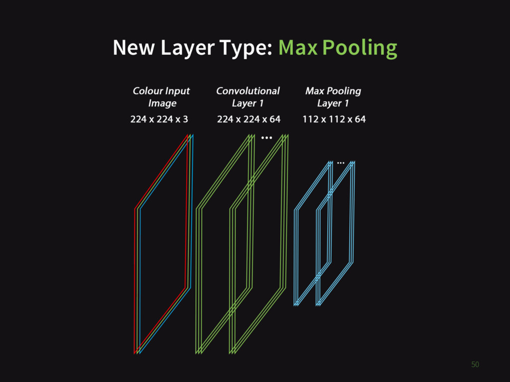New Layer Type: Max Pooling 50