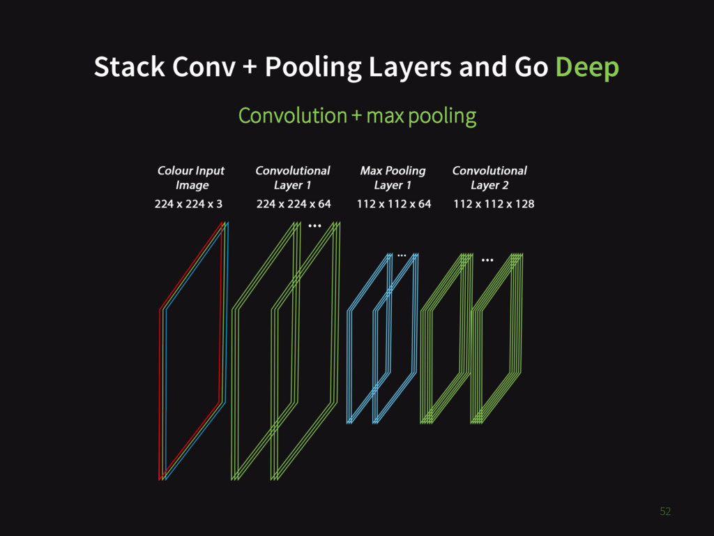 52 Stack Conv + Pooling Layers and Go Deep Conv...
