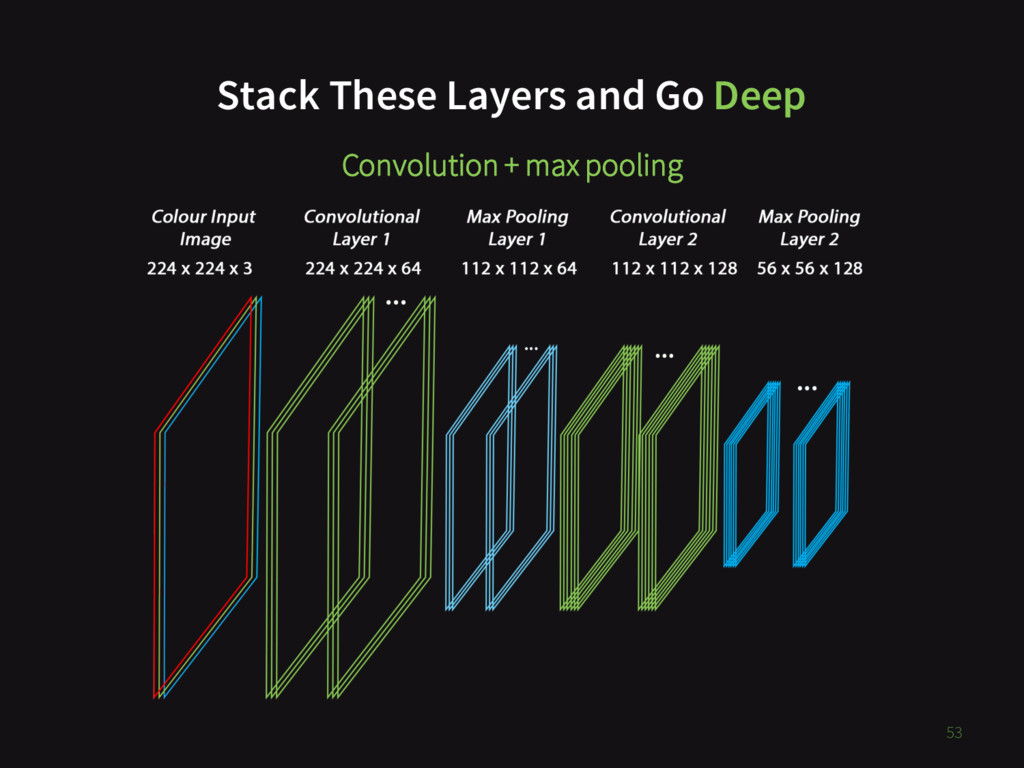 53 Stack These Layers and Go Deep Convolution +...