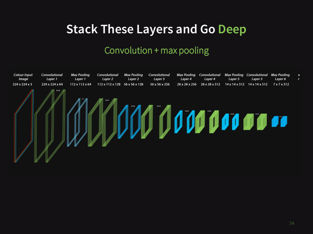 54 Stack These Layers and Go Deep Convolution +...