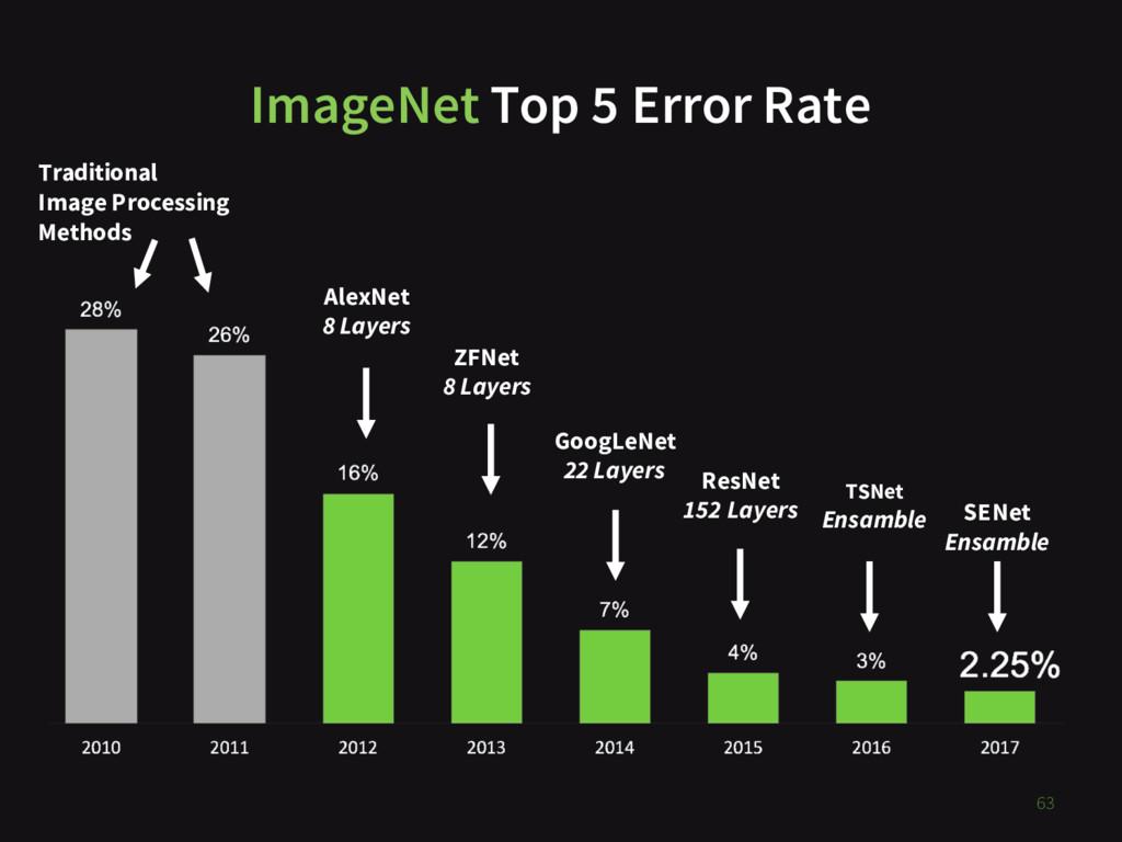ImageNet Top 5 Error Rate 63 Traditional Image ...