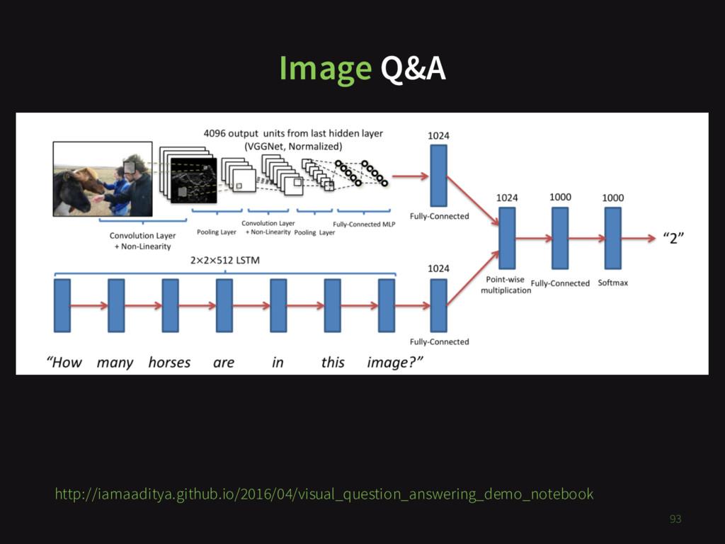 Image Q&A XXX 93 http://iamaaditya.github.io/20...