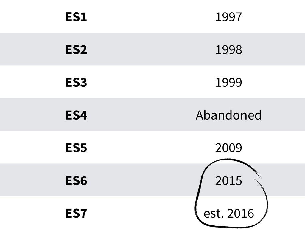 ES1 1997 ES2 1998 ES3 1999 ES4 Abandoned ES5 20...