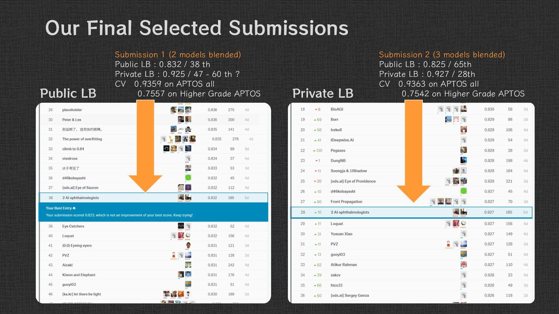 Submission 2 ( 3 models blended ) Public LB : 0...