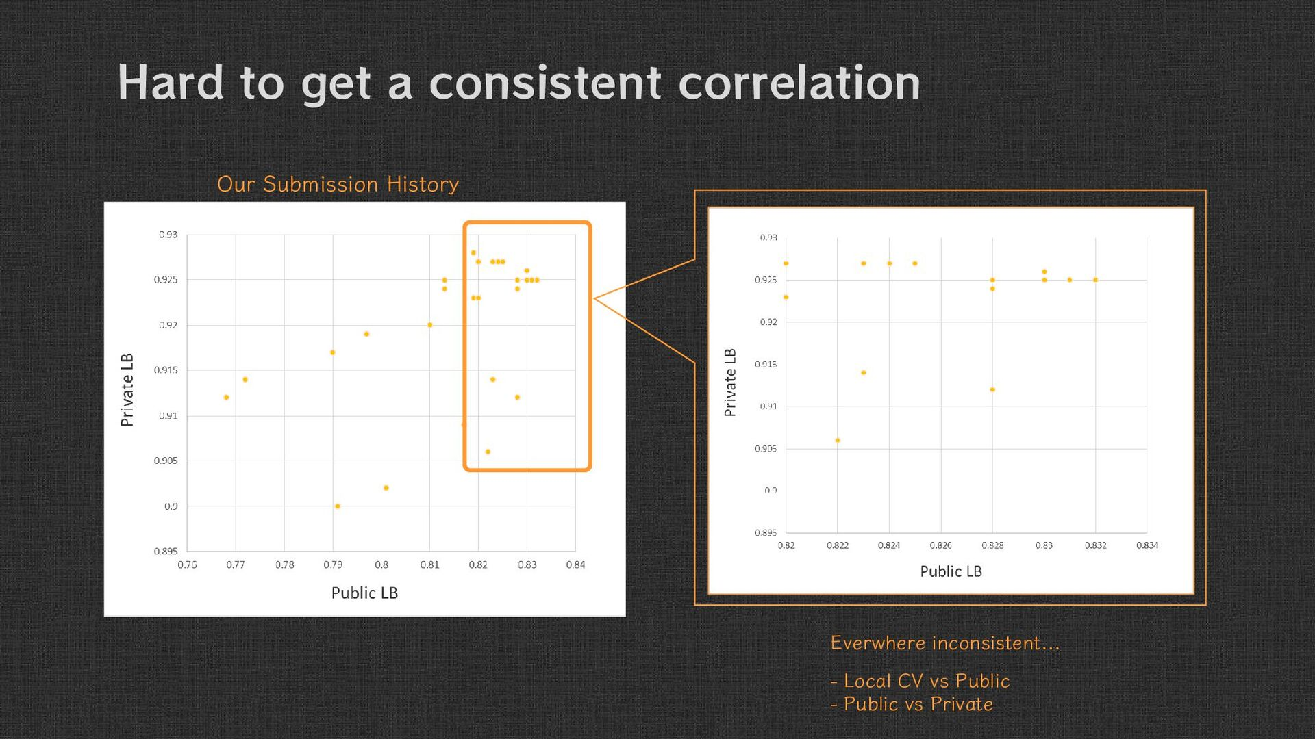 Hard to get a consistent correlation Our Submis...