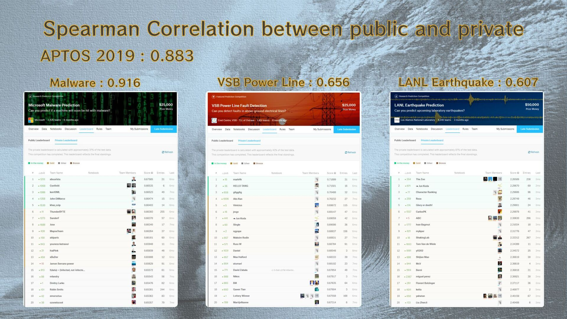 Spearman Correlation between public and private...