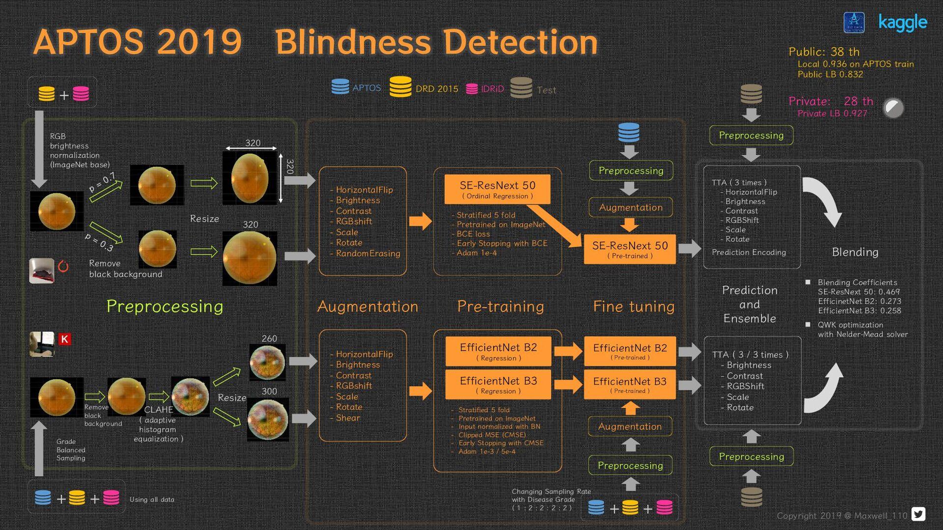 APTOS 2019 Blindness Detection 320 320 Remove b...