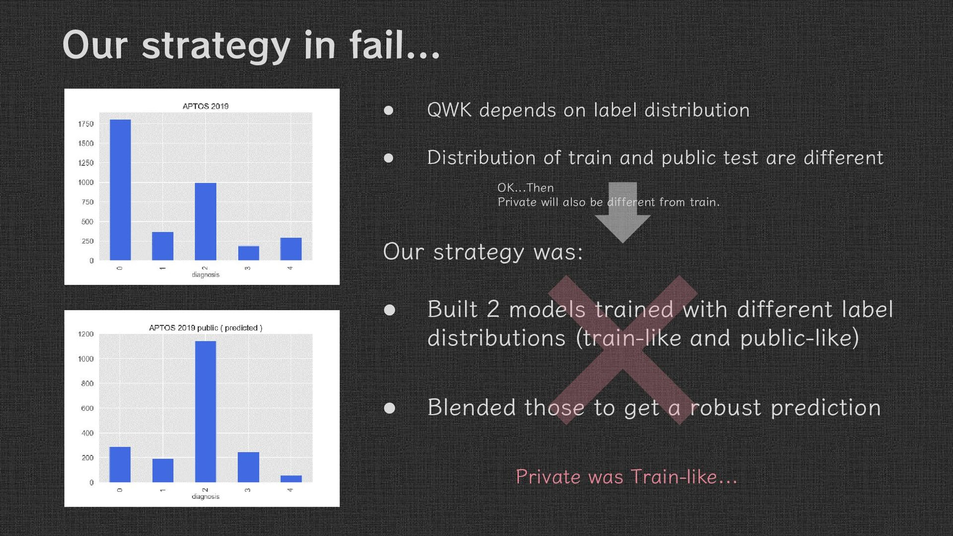 Our Strategy  QWK depends on label distributio...