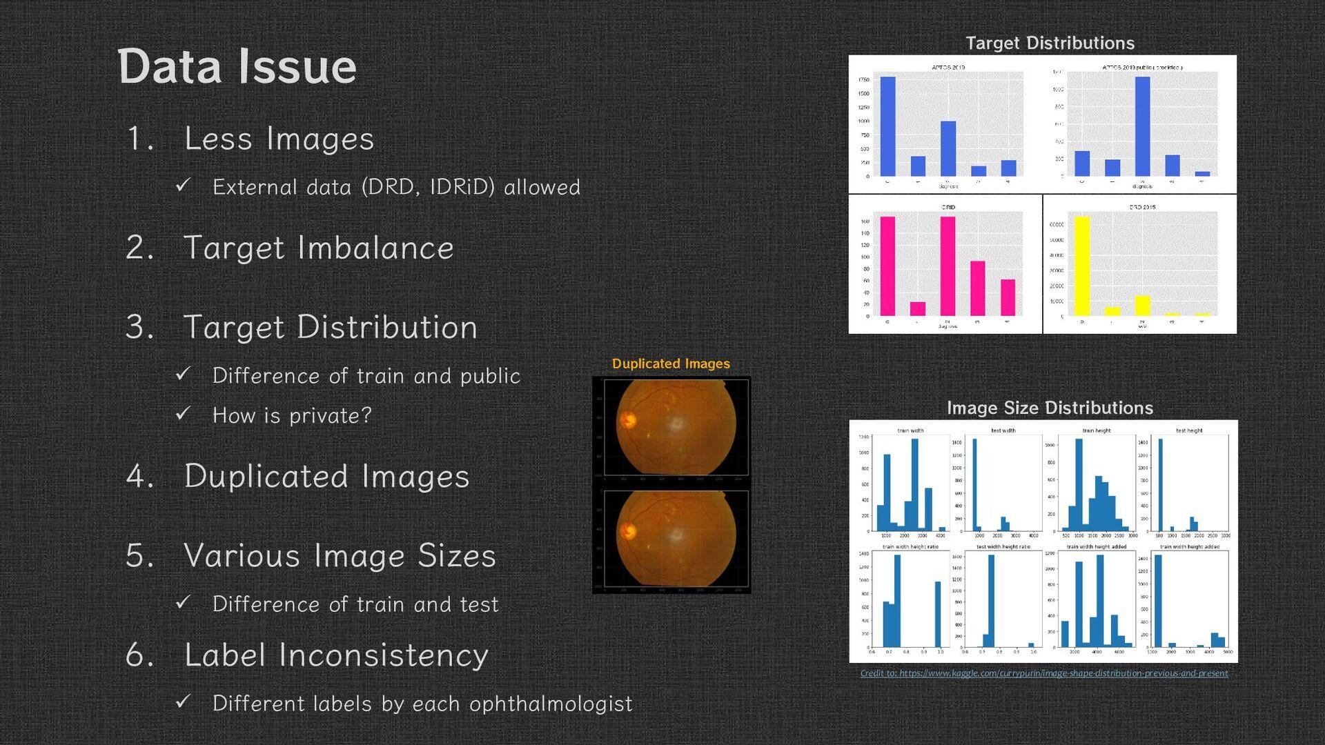 1. Less Images  External data (DRD, IDRiD) all...