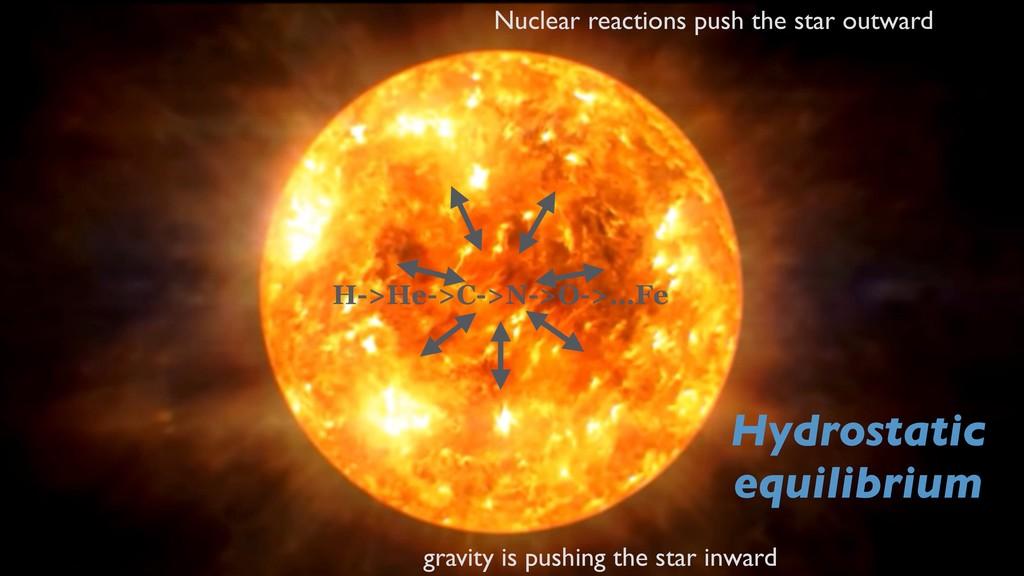 @fedhere gravity is pushing the star inward Nuc...