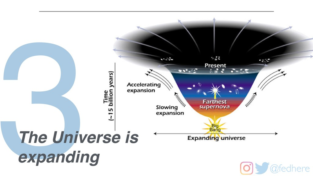 @fedhere 3 The Universe is expanding