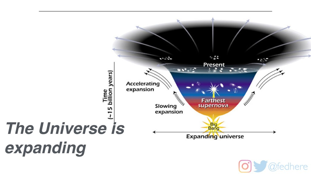 @fedhere The Universe is expanding