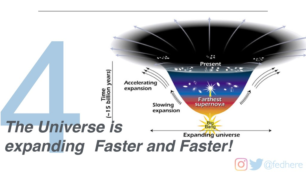 @fedhere 4 The Universe is expanding Faster and...