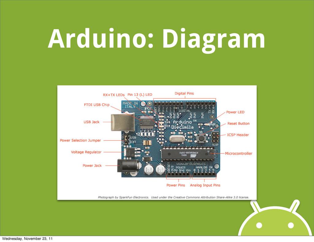 Arduino: Diagram Wednesday, November 23, 11