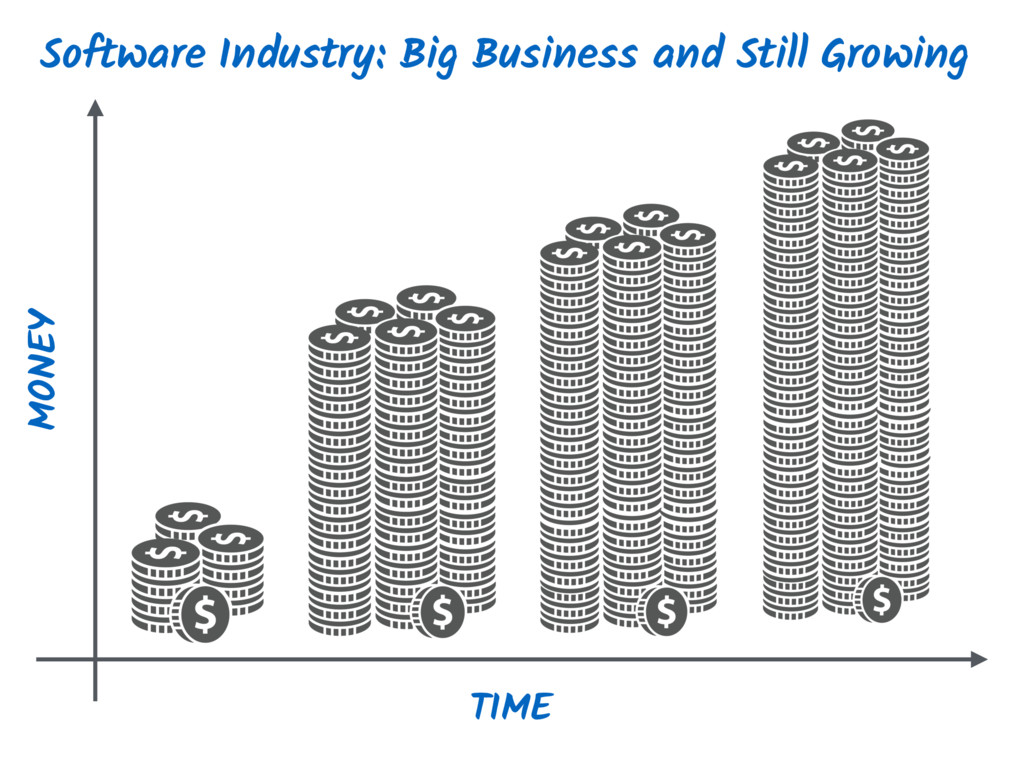 Software Industry: Big Business and Still Growi...