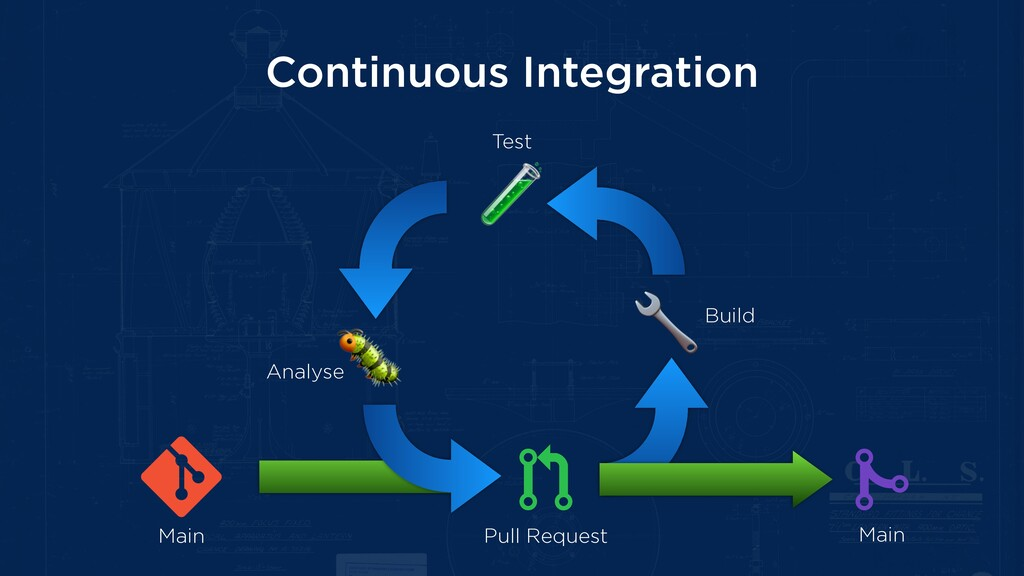 Continuous Integration Pull Request Main Main B...