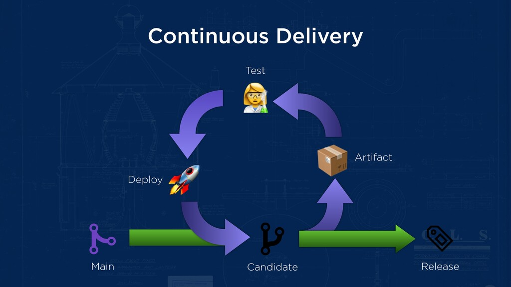 Continuous Delivery Main Candidate Release Arti...