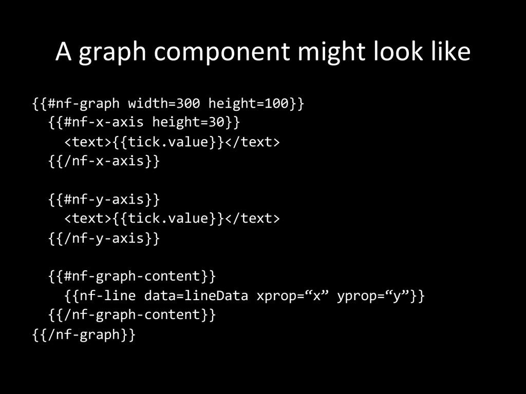 A graph component might look lik...