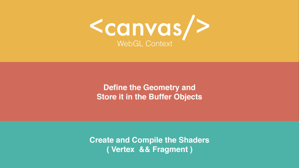 <canvas/> WebGL Context Define the Geometry and ...