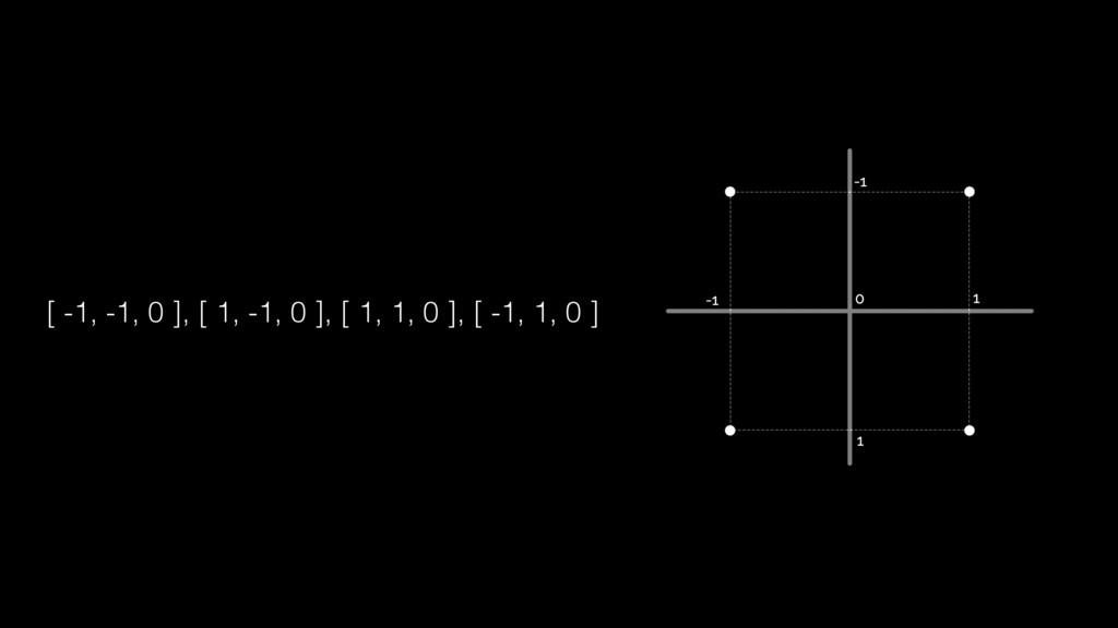 [ -1, -1, 0 ], [ 1, -1, 0 ], [ 1, 1, 0 ], [ -1,...