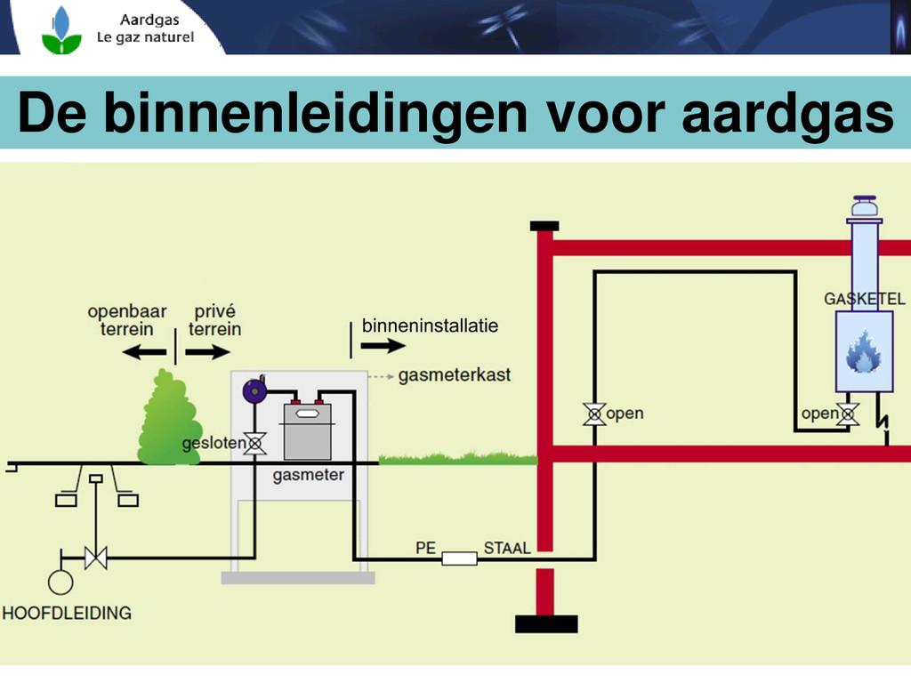 De binnenleidingen voor aardgas