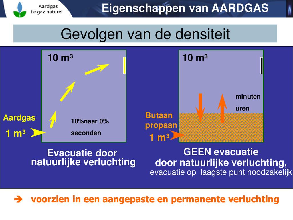 Gevolgen van de densiteit 1 m³ Aardgas 10 m³ 10...