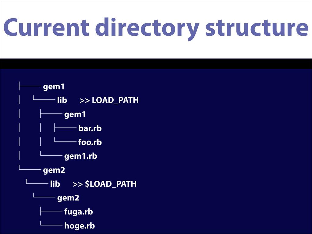 Current directory structure ᵓᴷᴷ gem1 ᴹ ᵋᴷᴷ lib ...