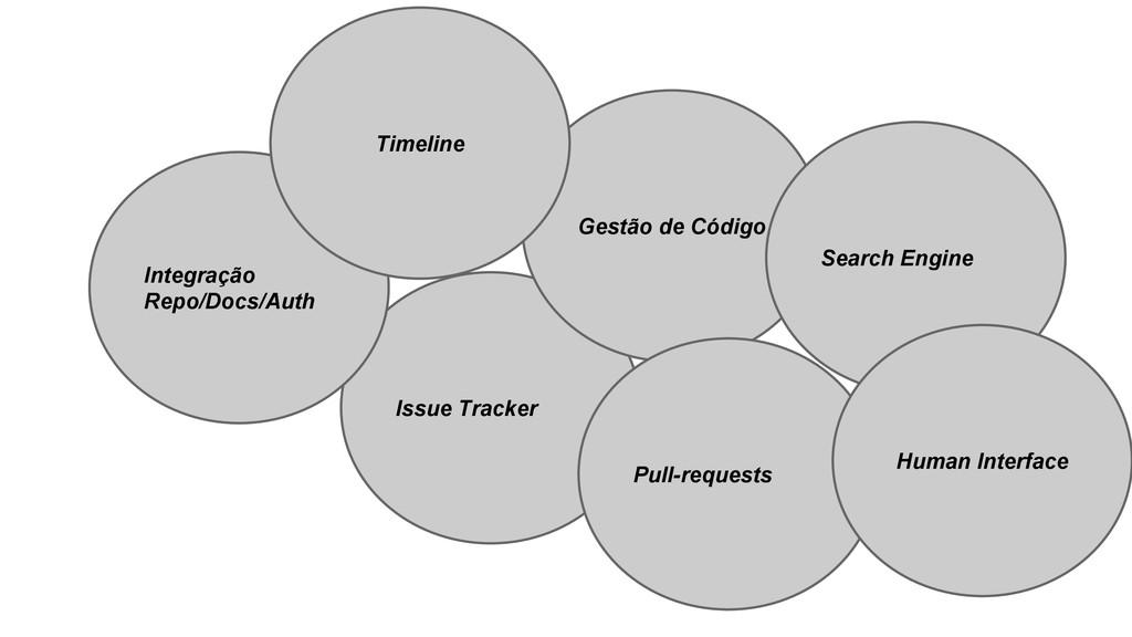 Issue Tracker Gestão de Código Integração Repo/...