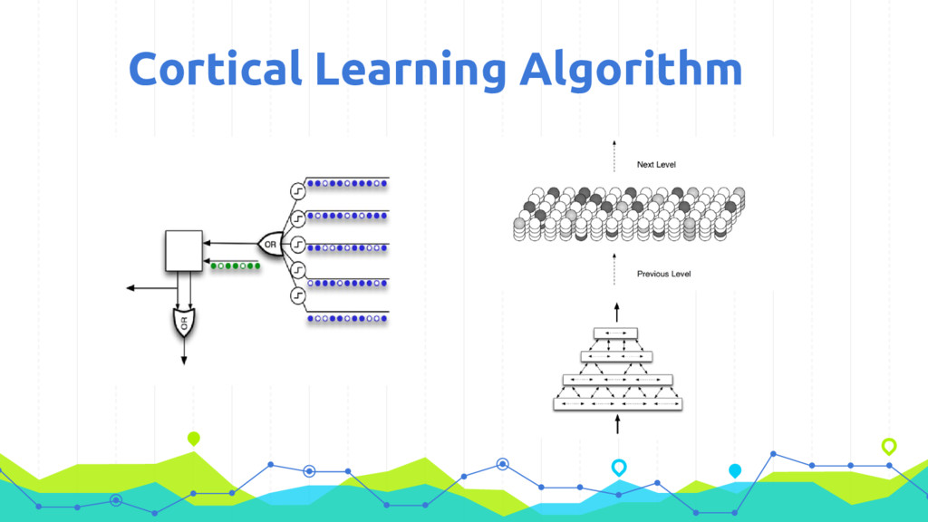 Cortical Learning Algorithm