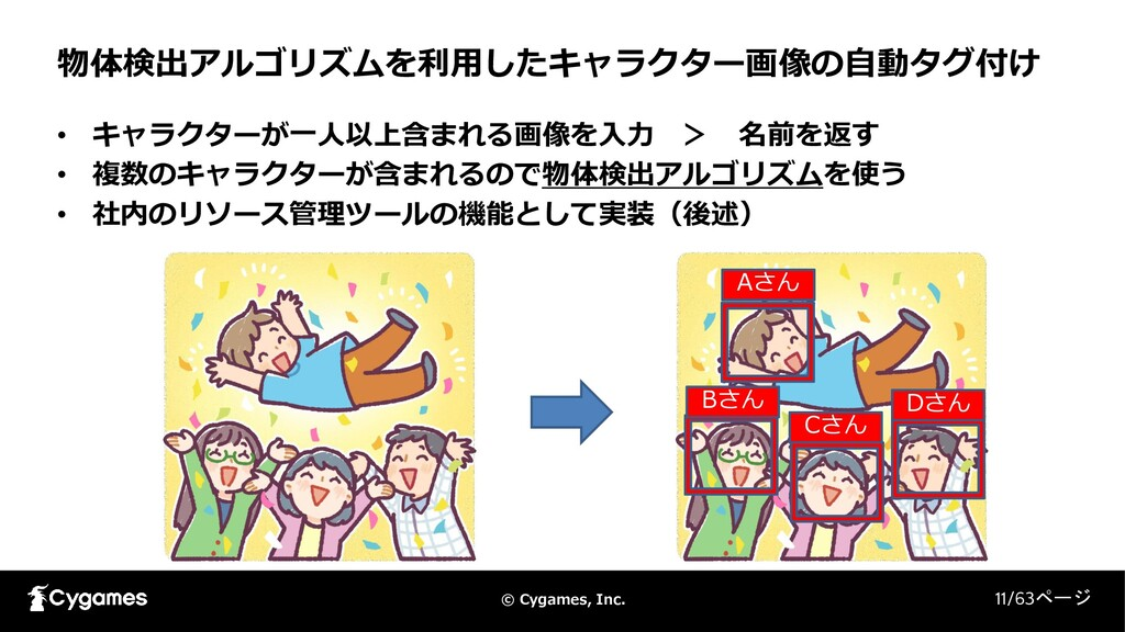 © Cygames, Inc. 物体検出アルゴリズムを利用したキャラクター画像の自動タグ付け ...
