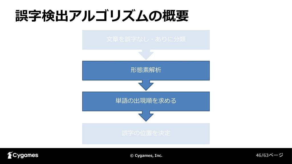 © Cygames, Inc. 誤字検出アルゴリズムの概要 46/63ページ 文章を誤字なし・...