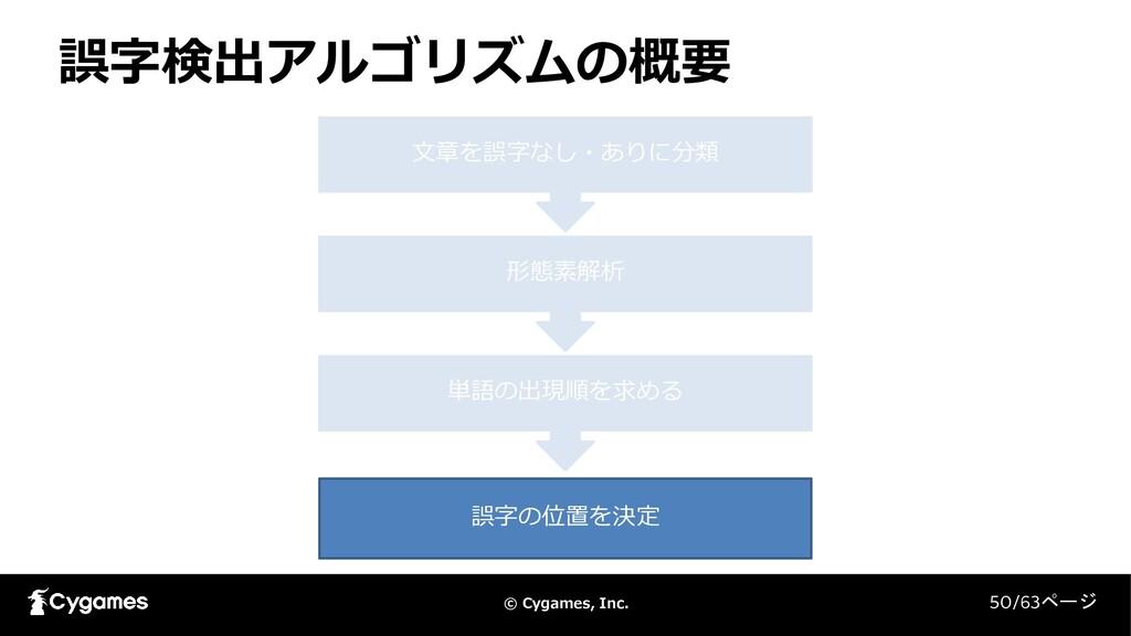 © Cygames, Inc. 誤字検出アルゴリズムの概要 50/63ページ 文章を誤字なし・...