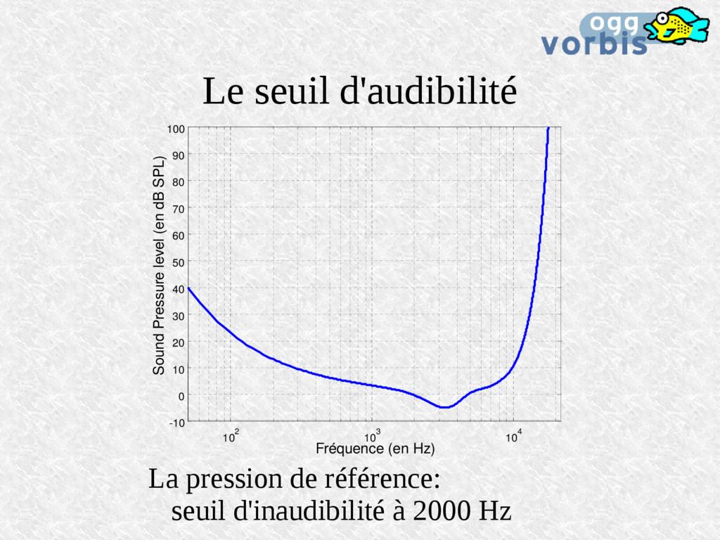 Le seuil d'audibilité Fréquence (en Hz) Sound P...