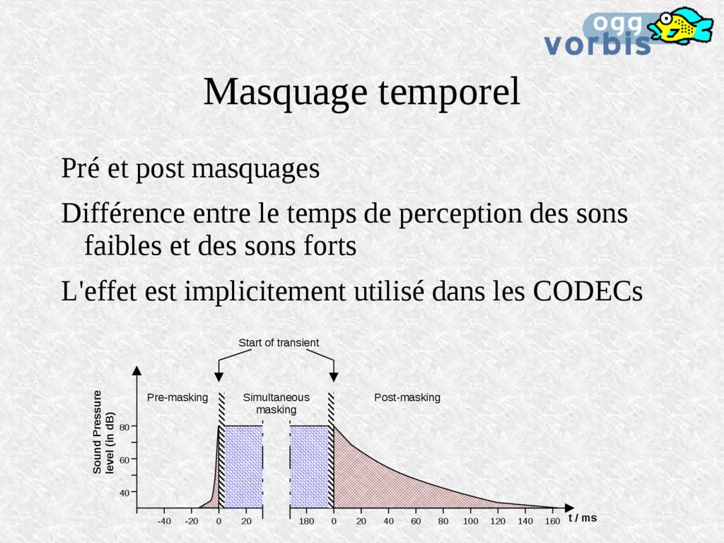 Masquage temporel Pré et post masquages Différe...