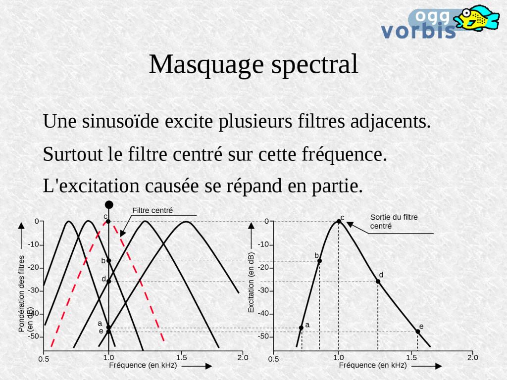 Masquage spectral Une sinusoïde excite plusieur...
