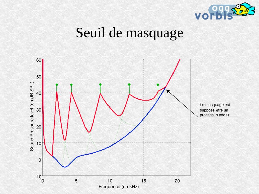 Seuil de masquage 0 5 10 15 20 -10 0 10 20 30 4...