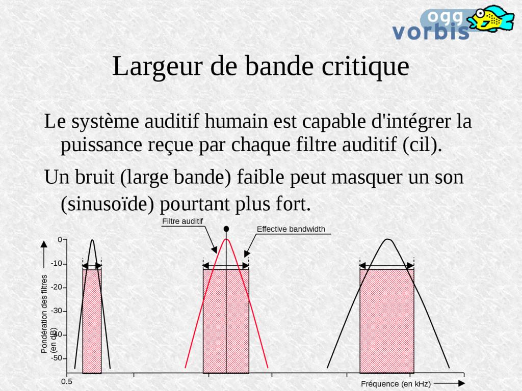 Largeur de bande critique Le système auditif hu...