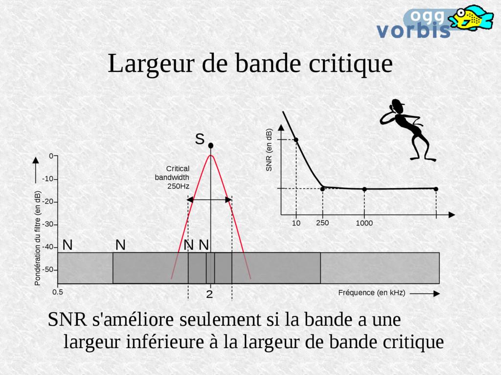 Largeur de bande critique SNR s'améliore seulem...