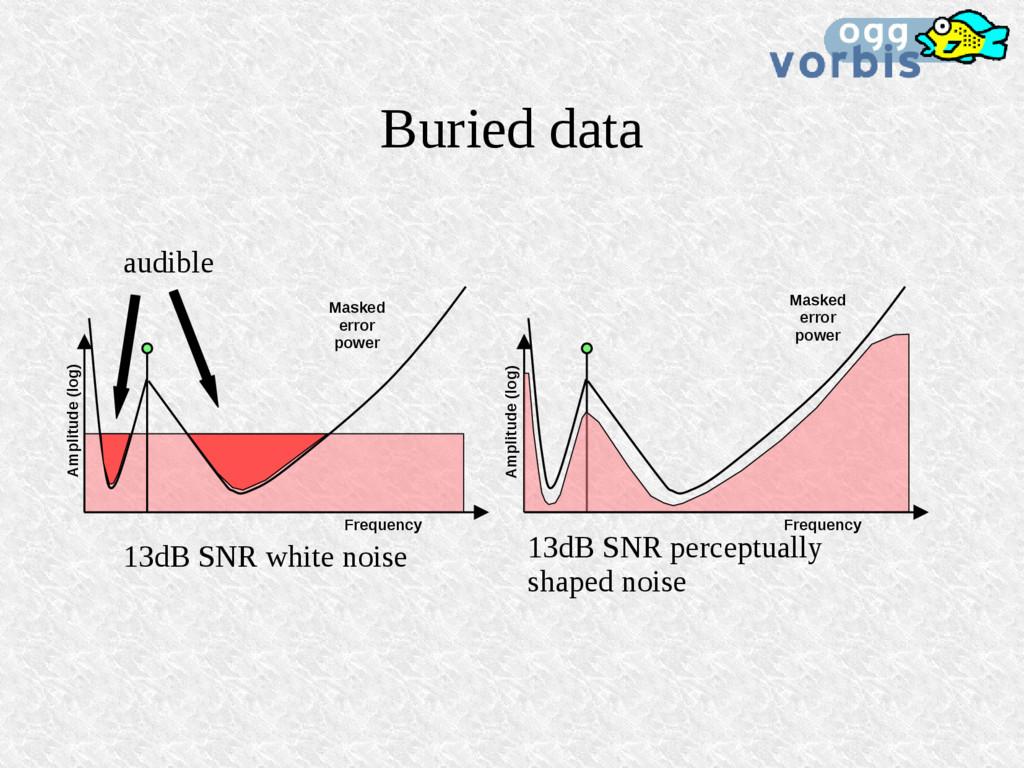 Buried data 13dB SNR perceptually shaped noise ...