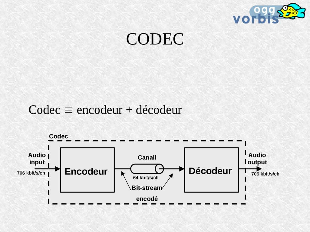 CODEC Codec  encodeur + décodeur Encodeur Déco...