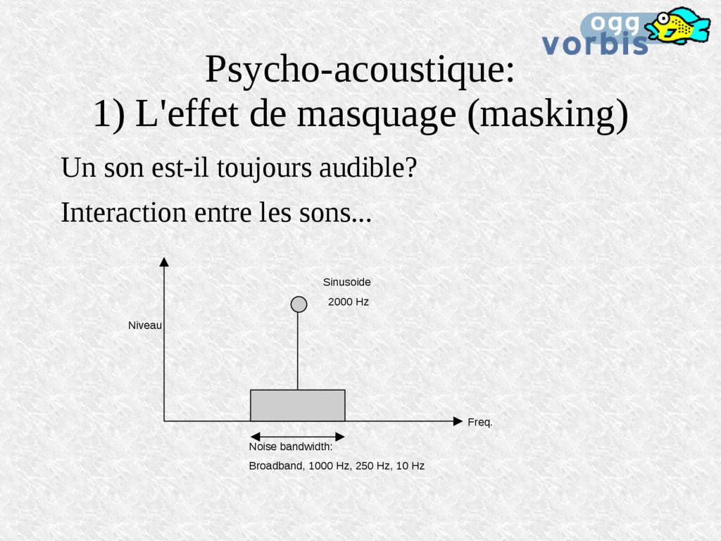 Psycho-acoustique: 1) L'effet de masquage (mask...