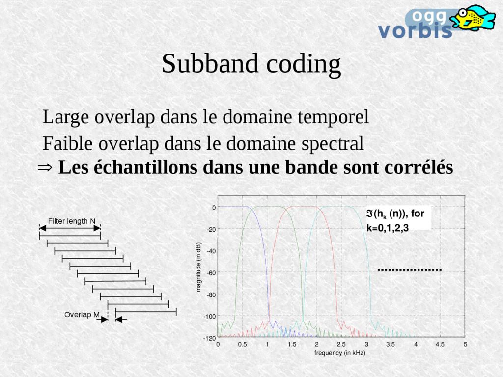 Subband coding Large overlap dans le domaine te...