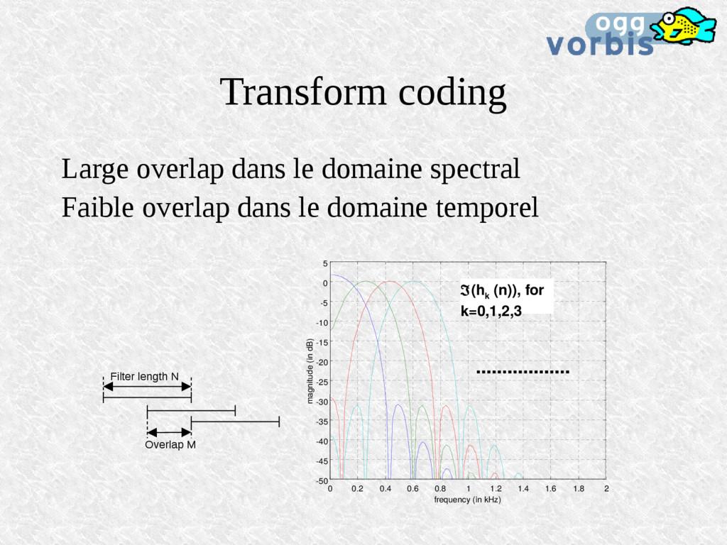 Transform coding Large overlap dans le domaine ...