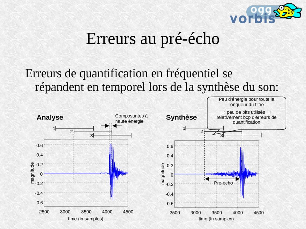 Erreurs au pré-écho Erreurs de quantification e...