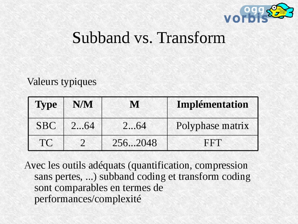 Subband vs. Transform Valeurs typiques Avec les...