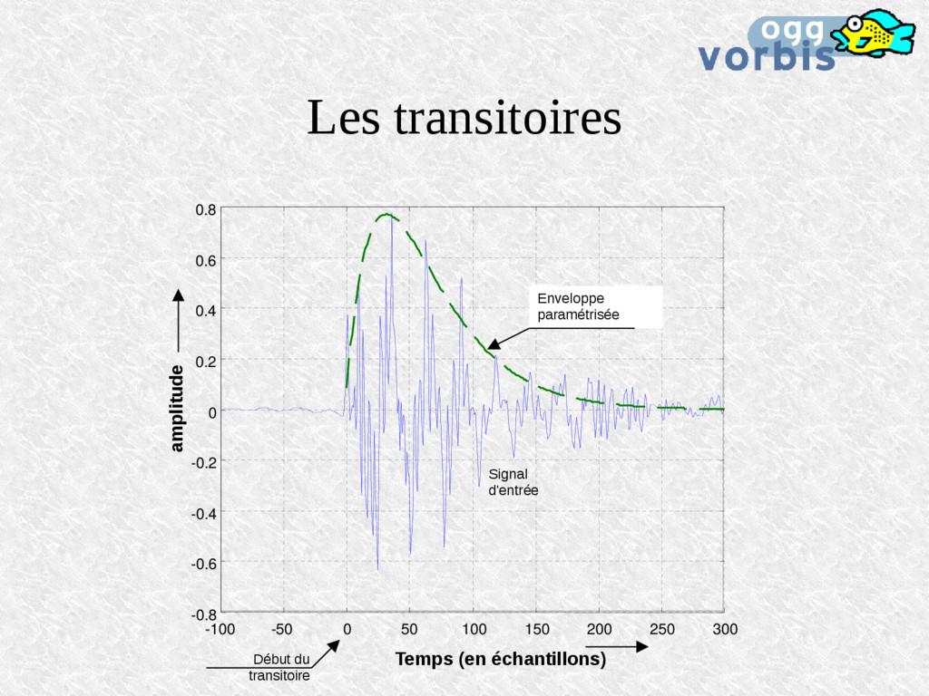 Les transitoires -100 -50 0 50 100 150 200 250 ...