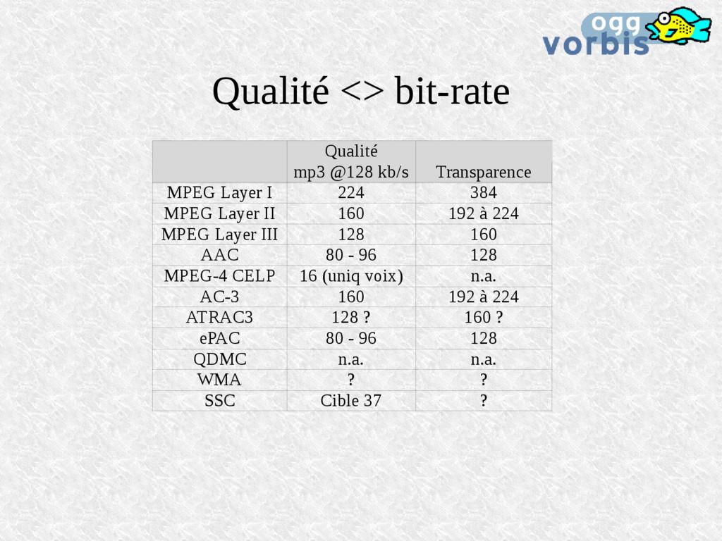Qualité <> bit-rate Qualité mp3 @128 kb/s Trans...