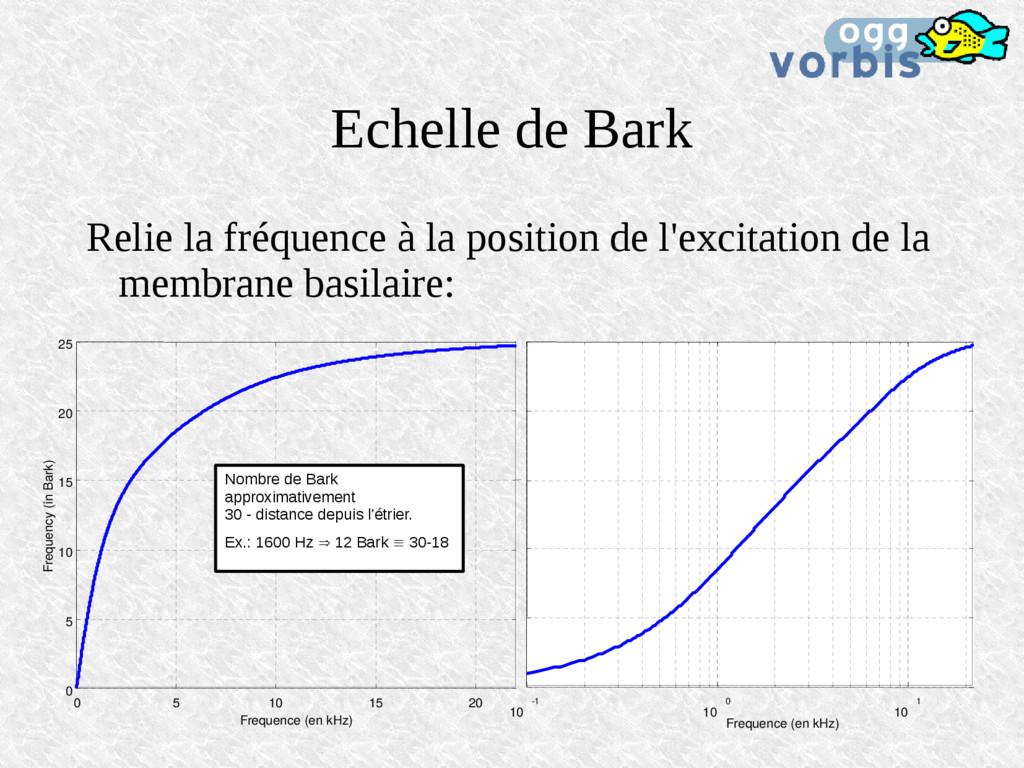 Echelle de Bark Relie la fréquence à la positio...