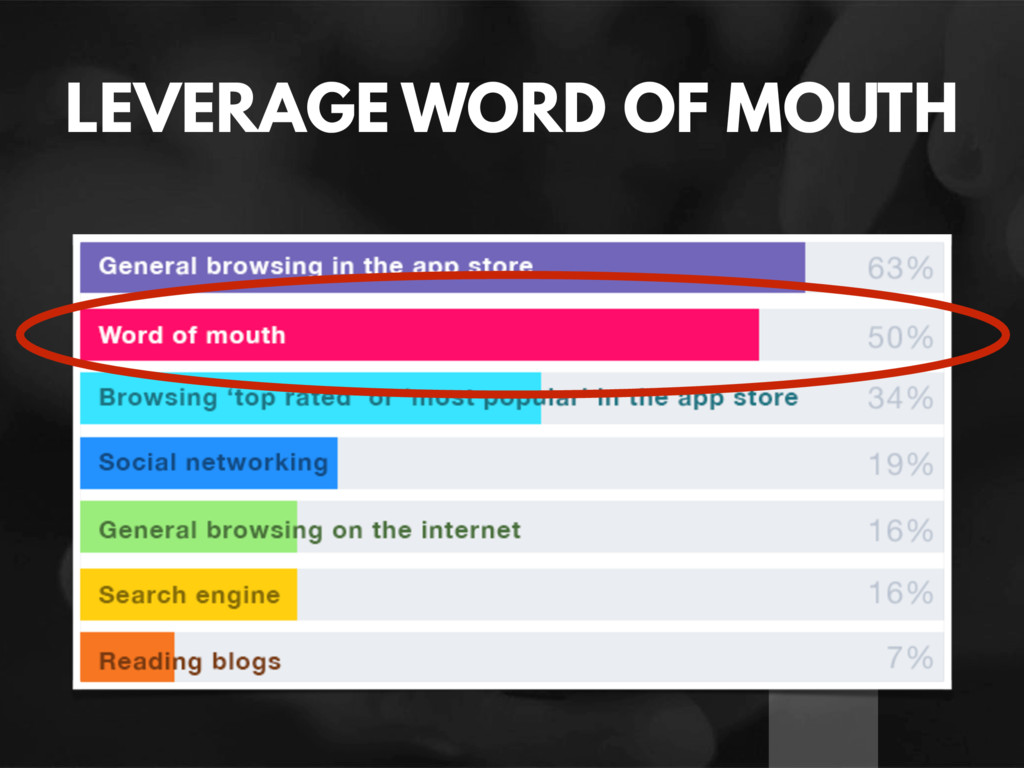 LEVERAGE WORD OF MOUTH